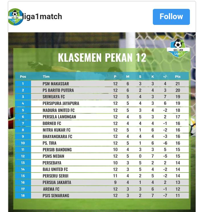 Sriwijaya Football Club Berada Di Posisi Ketiga